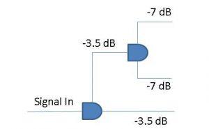 تقسیم فرکانسی اسپلیتر